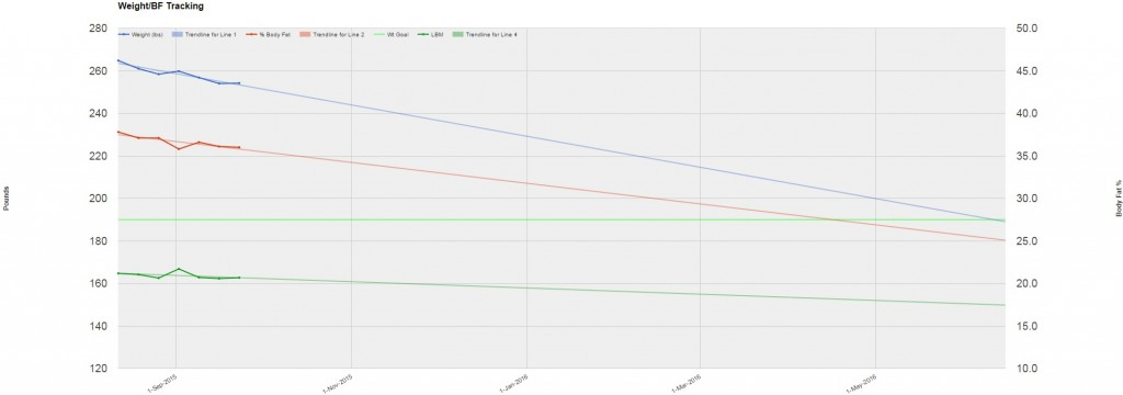 Chart after Sept 23 weigh in