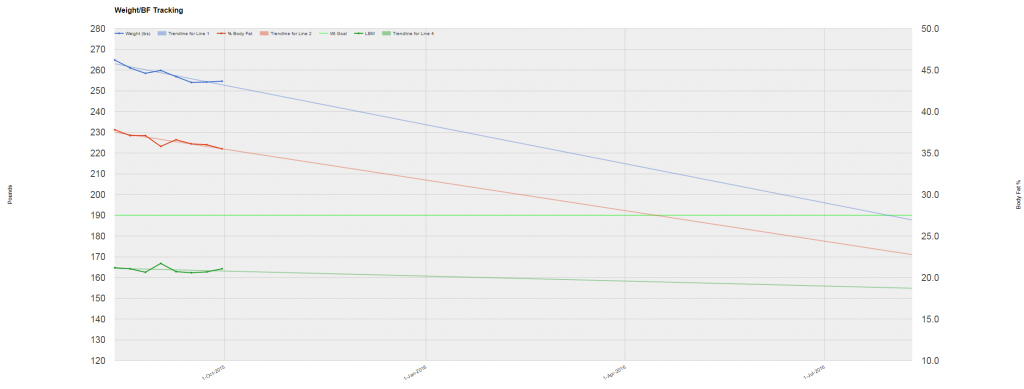 Chart including Sept 30 weigh-in.